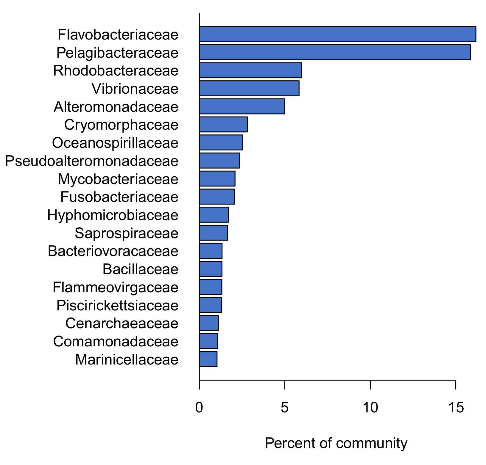 Abundance of each family in the core microbiome